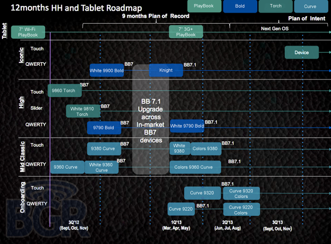 BlackBerry 2012 Roadmap BGR
