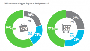 Digital Marketing Lead Generation Channels 2012