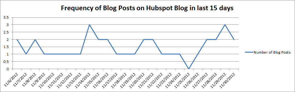 Frequency of Blog Posts on Hubspot Blog