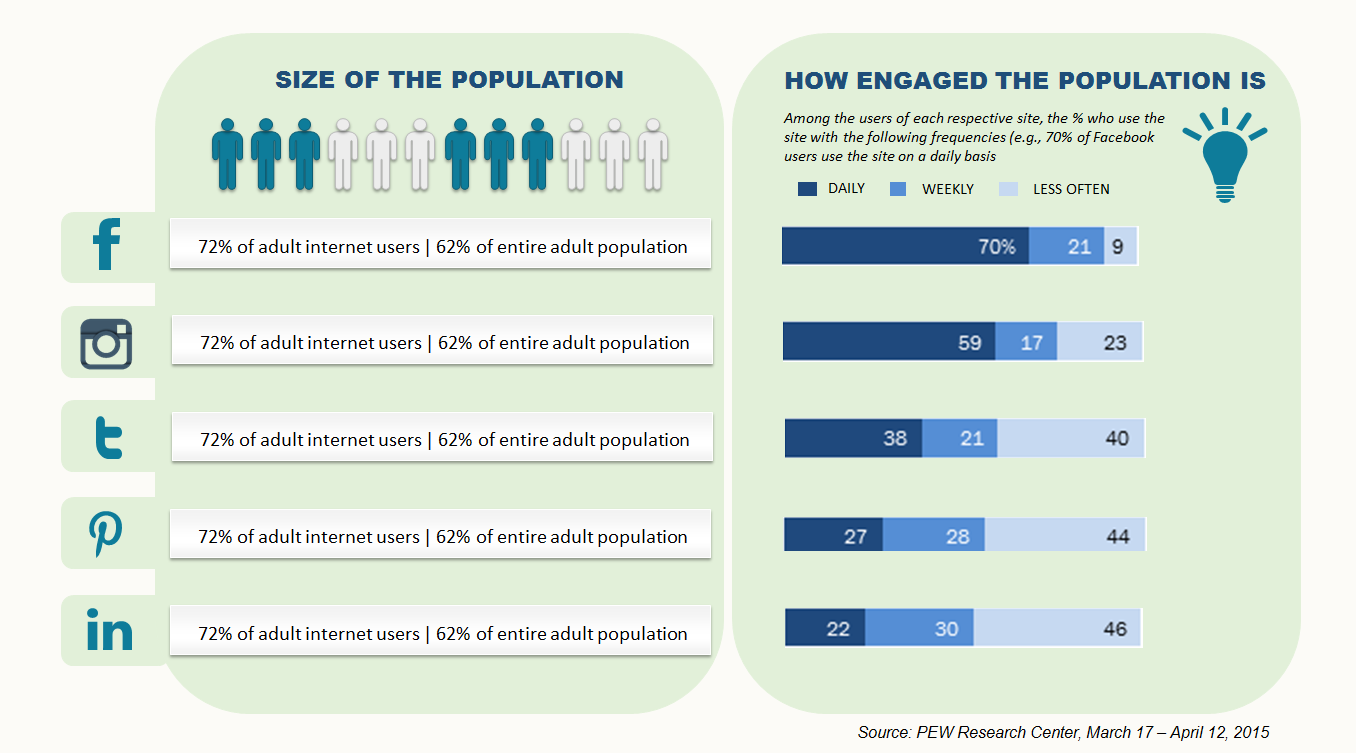 Social Media Users Demographics by PEW Research - RakeshSingh.me